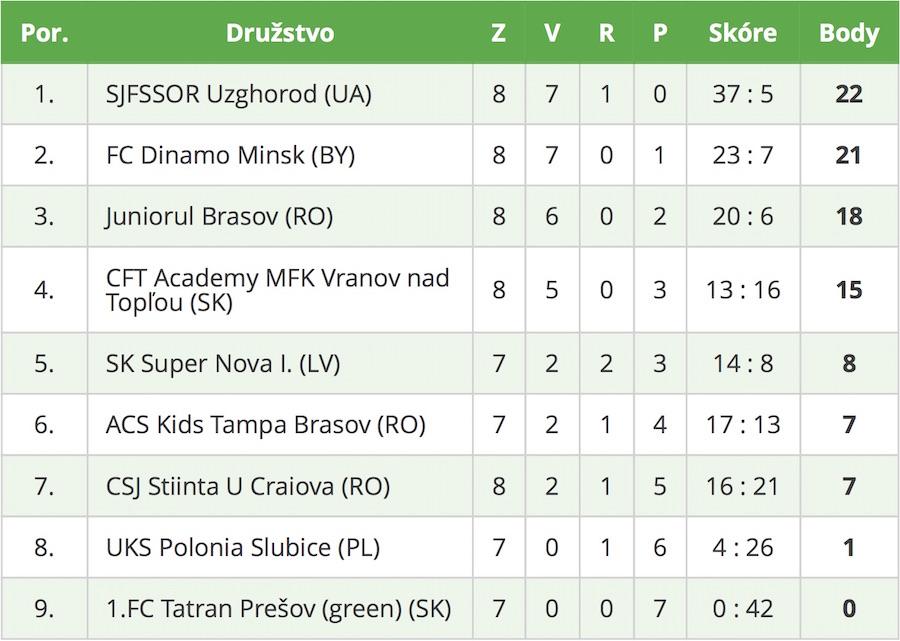 Fragaria Cup U-8
