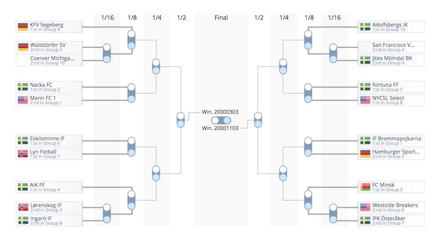 Плей-офф Gothia Cup